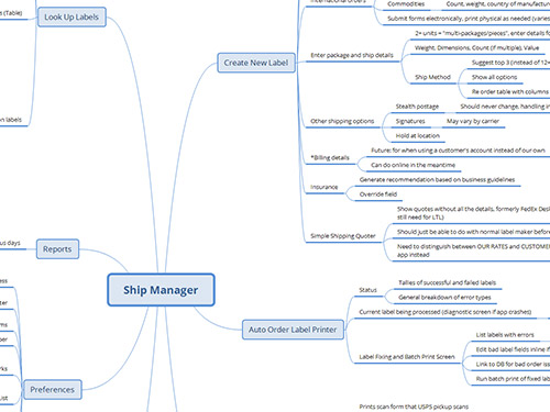 Section of a project flowchart